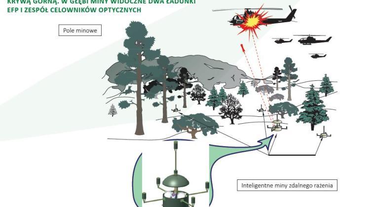 amerykańskie wojska lądowe poszukują sposobów na zwalczanie min przeciwśmigłowcowych