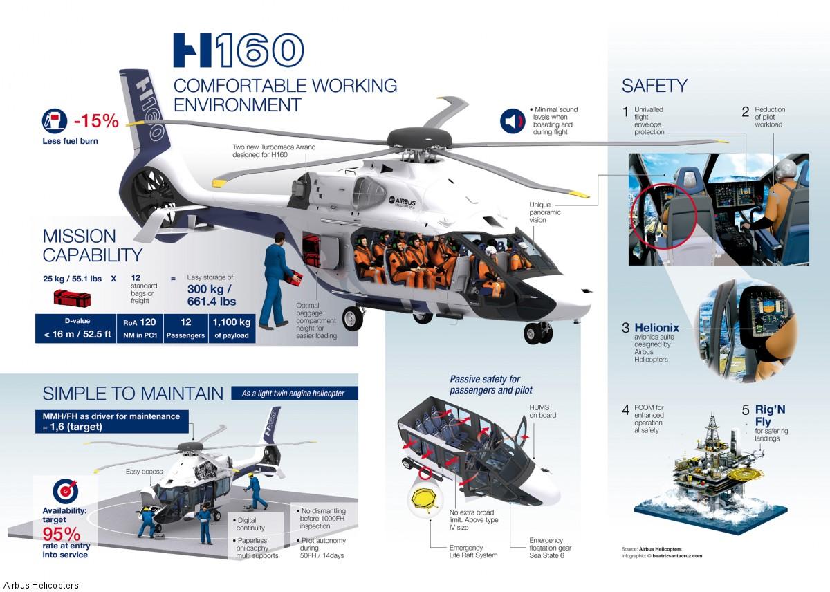 Infografika Airbus Helicopters przedstawiająca możliwości H160 jako śmigłowca cywilnego (rys. Airbus Helicopters)