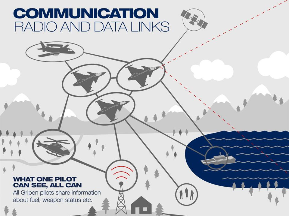 W taki sposób Saab obrazuje możliwości Gripena E w zakresie wymiany danych (materiały prasowe Saaba)
