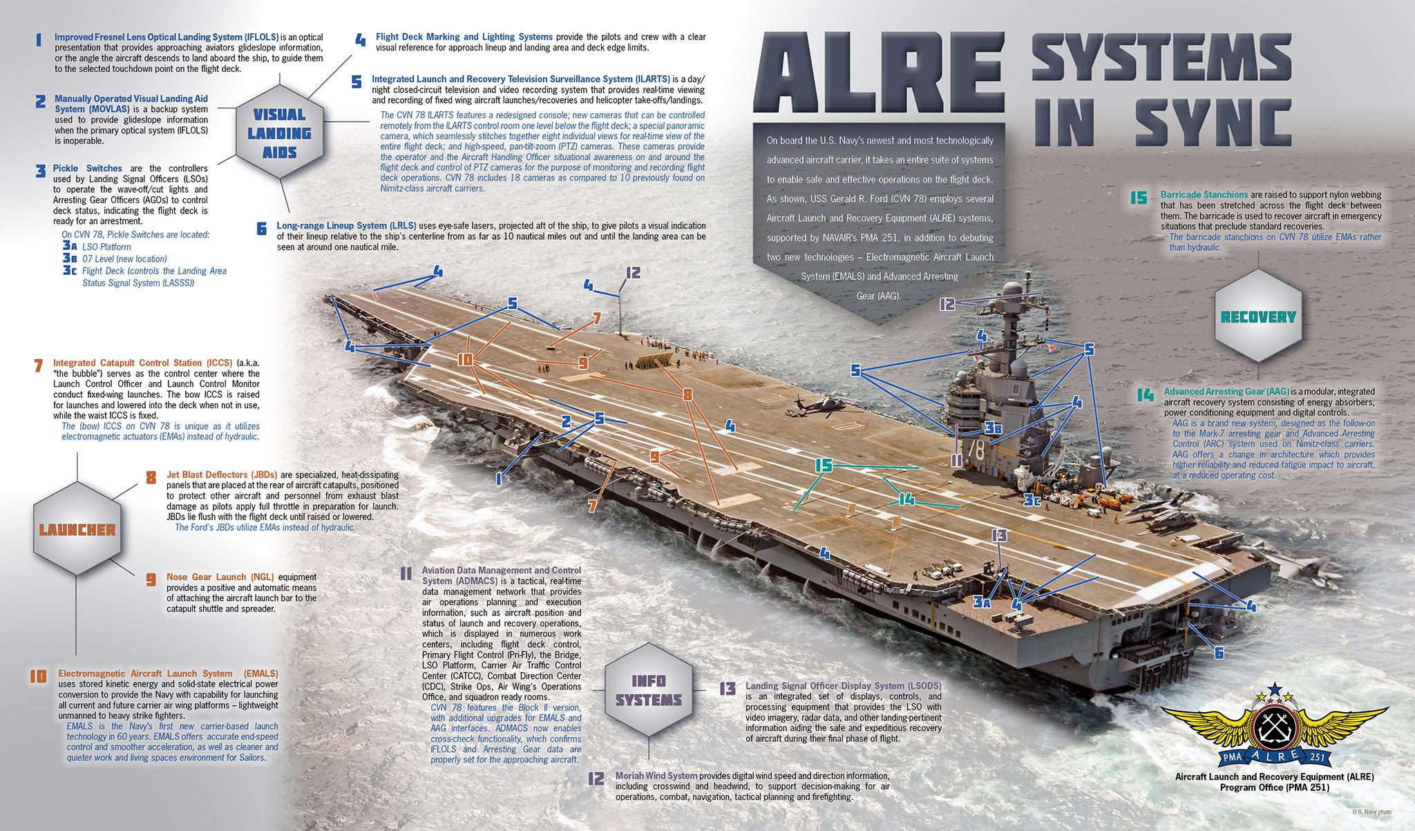 Infografika pokazująca systemy odpowiedzialne za start i lądowanie samolotów na lotniskowcu USS Gerald R. Ford (CVN 78) (US Navy)