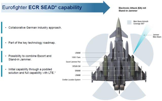 Eurofighter ECR/SEAD w proponowanej konfiguracji bojowej